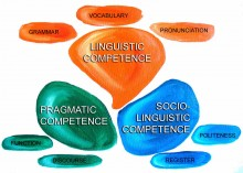 Language as communication: an action-oriented approach
